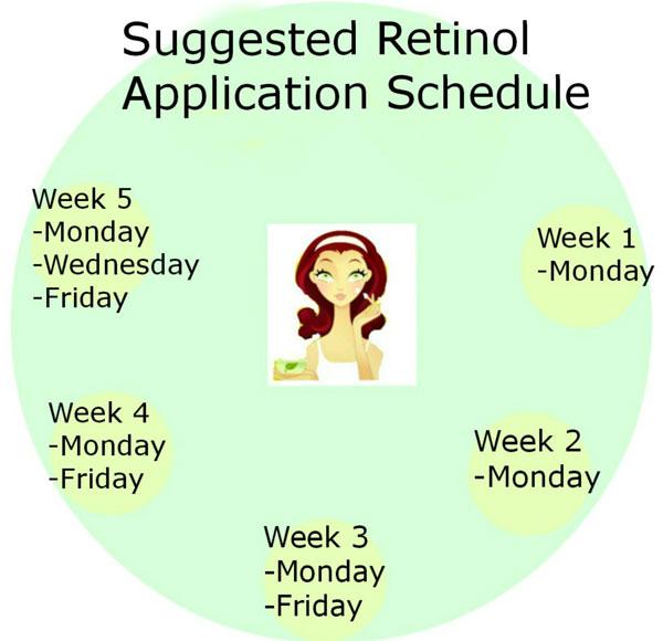 Gợi ý thời gian sử dụng retinol