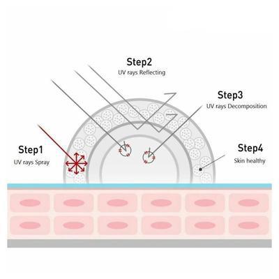 hiệu quả chống nắng của kem cell fushion c